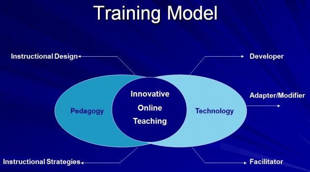 OLL Training Model